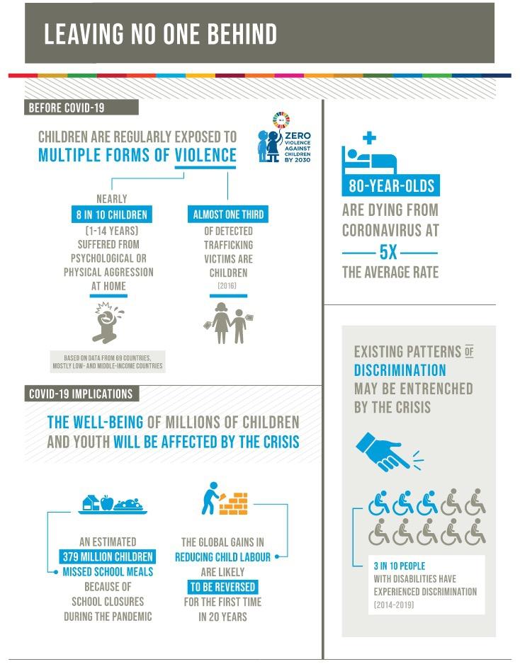 Covid-19 Auswirkungen nach SDG Fortschrittsbericht 2020